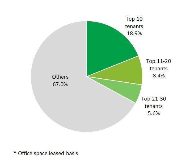Major Tenant Diversification (Leased Space Basis)