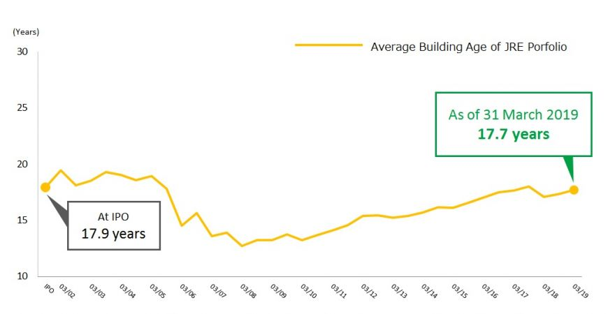 Average Building Age